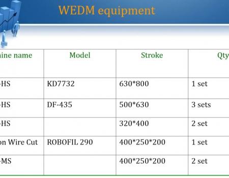 WEDM-Udrustning